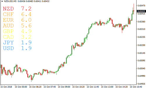 What is a Currency Strength Meter?